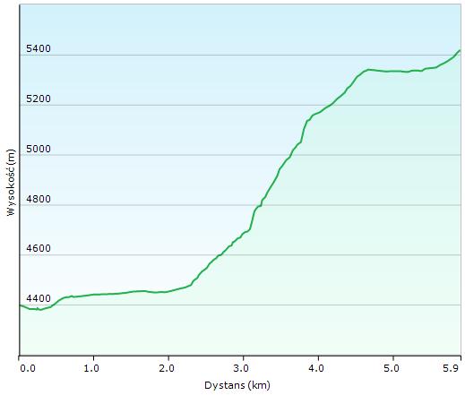 Pik Lenina: Wykres przewyższenia trasy pokazujący odcinek między Camp 1 a Camp 2.