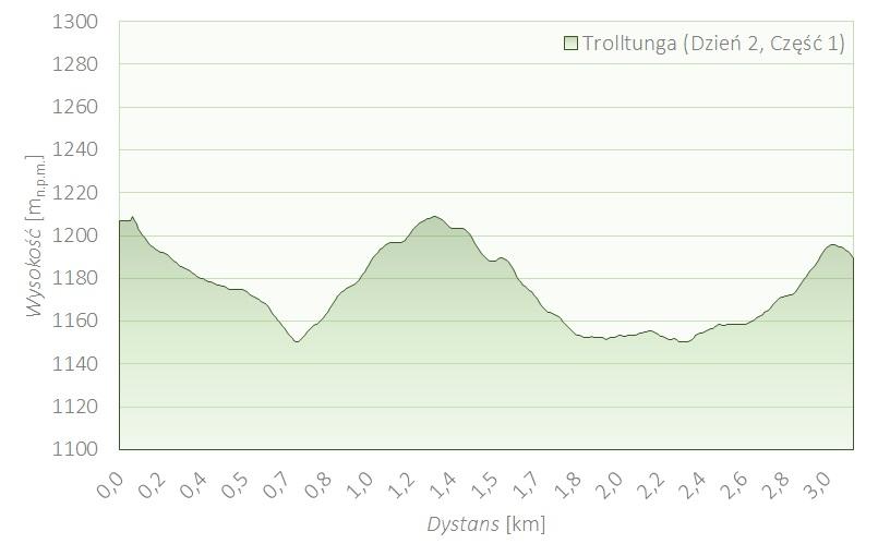Drugi dzień trekkingu na Trolltunga