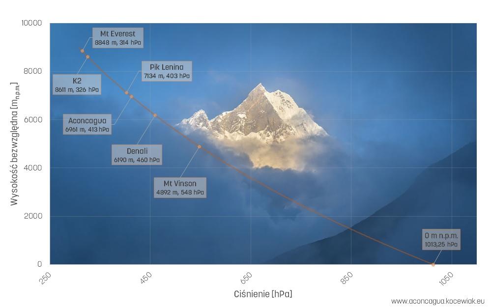 Wykres pokazujący jak wysokość ma wpływ na zmianę ciśnienia z wyszczególnieniem charakterystycznych gór wysokich. Charakterystyka została uzyskana w oparciu o ISO 2533:1975.