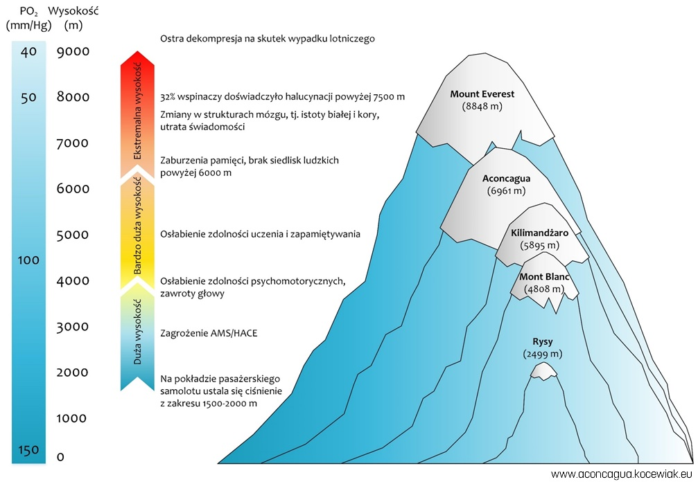 Kartka z Podróży - Wpływ wysokości na funkcjonowanie organizmu
